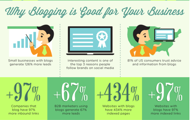 Infographic presenting the positive business impact of blogging.