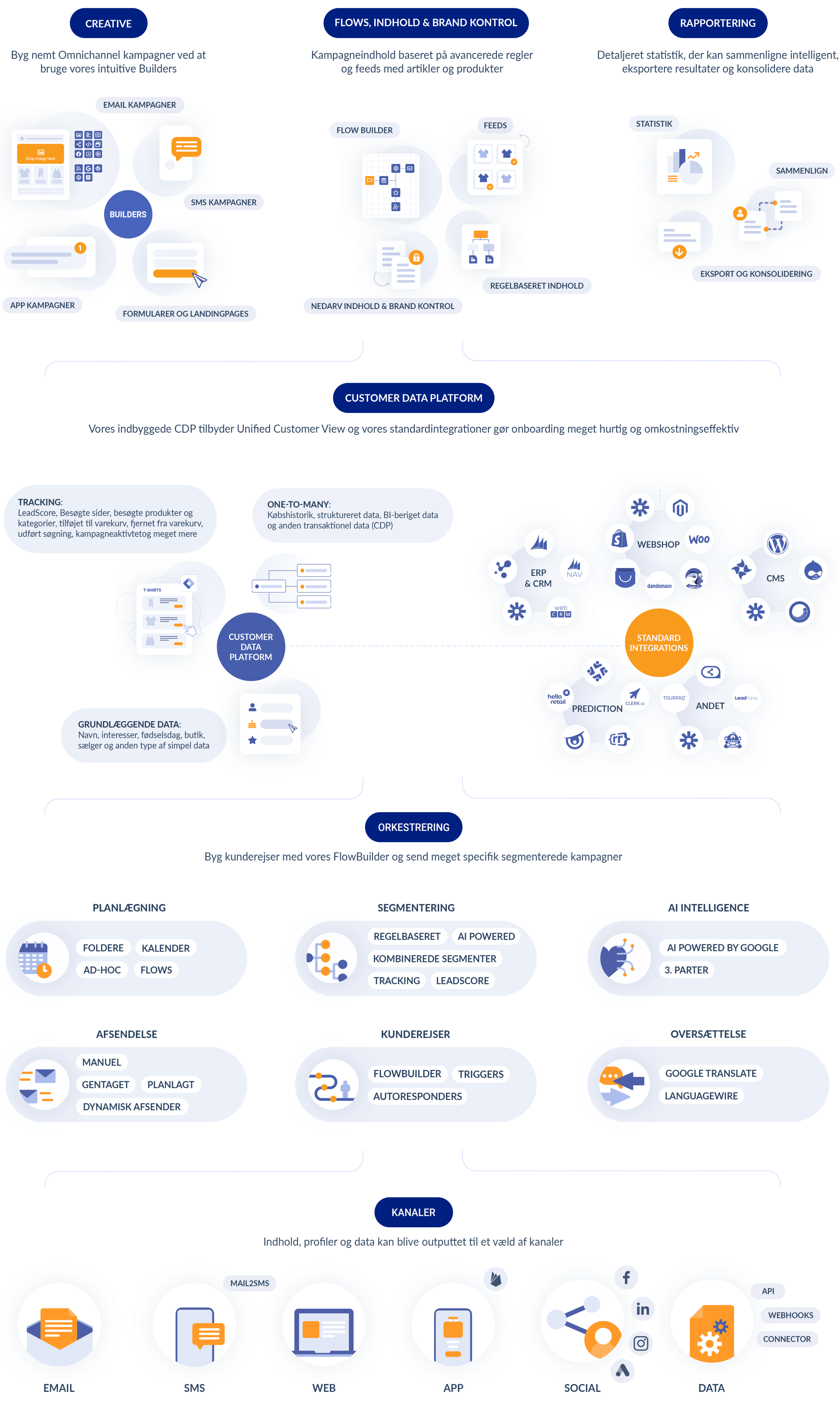 customer-data-platform-marketingplatform